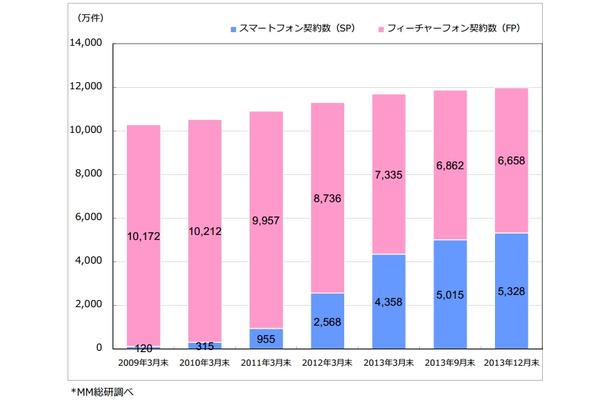 スマートフォン契約数の推移(~2013年12年末)