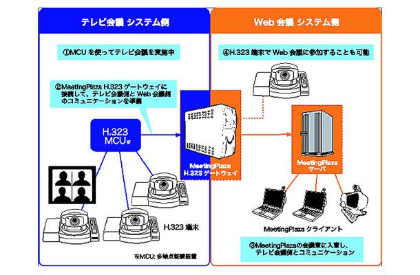 NTTアイティ、テレビ会議とWeb会...