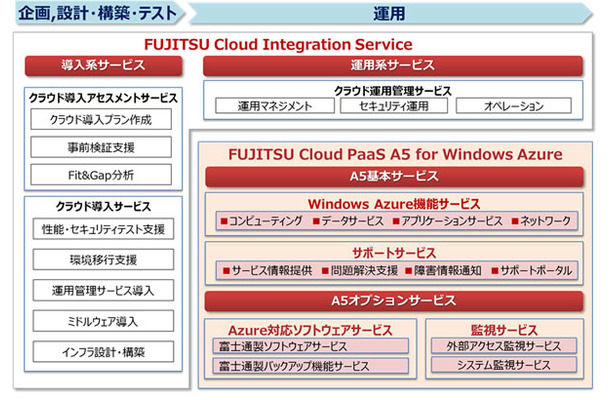 「FUJITSU Cloud PaaS A5 for Windows Azure」構成図