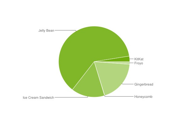 Jelly Bean(Android 4.1x-4.3)が6割超と圧倒的。4.4 KitKatはわずか2.5%