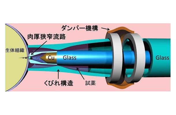 「針なし注射器」の構造