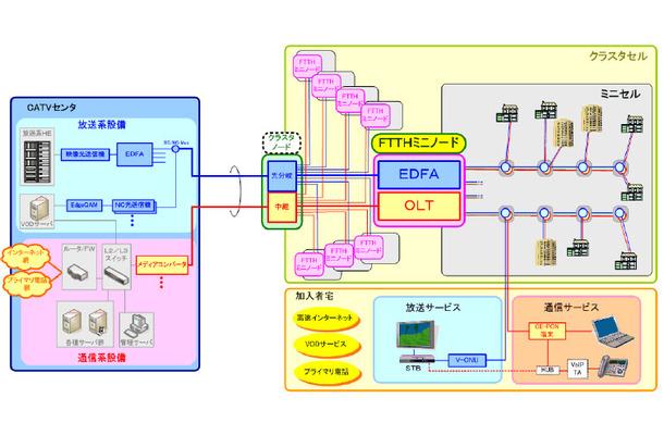 ブロードネットマックス、CATVネットを活用した「クラスタFTTHシステム」提供開始〜光ファイバ心線を2芯と大幅削減
