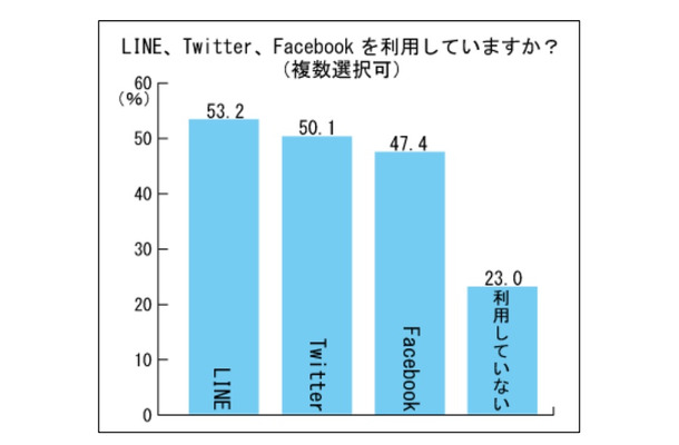 LINE・Twitter・Facebookを利用していますか?