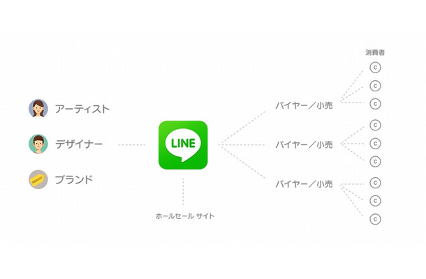 「LINE Collection」の事業構造