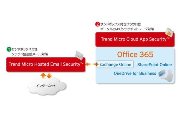 「Trend Micro Cloud App Security」「Trend Micro Hosted Email Security」の組み合わせイメージ