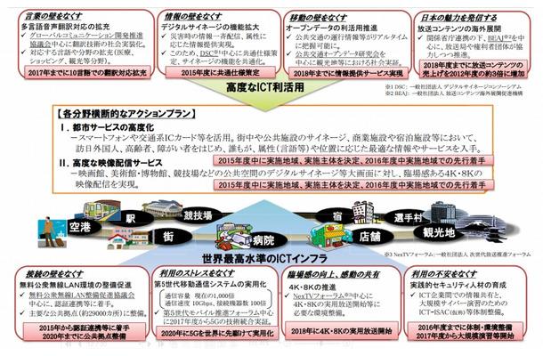 2020年に向け日本の社会全体をICT化、アクションプランを総務省が発表 ...