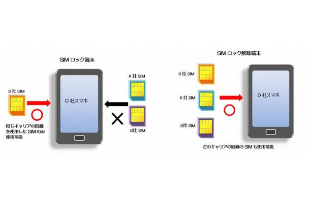 SIMロック解除、他社SIMが使えない場合に注意