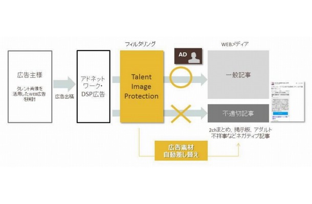 「Talent Image Protection」利用イメージ