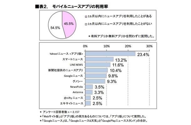 モバイルニュースアプリの利用率