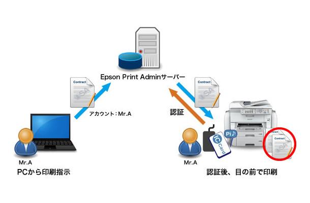目前印刷の利用イメージ。個人認証にはICカードリーダーをカード(FeliCa/MiFARE)を使用でき、利用者ごとに複合機の機能を制限することが可能となっている(画像はプレスリリースより)