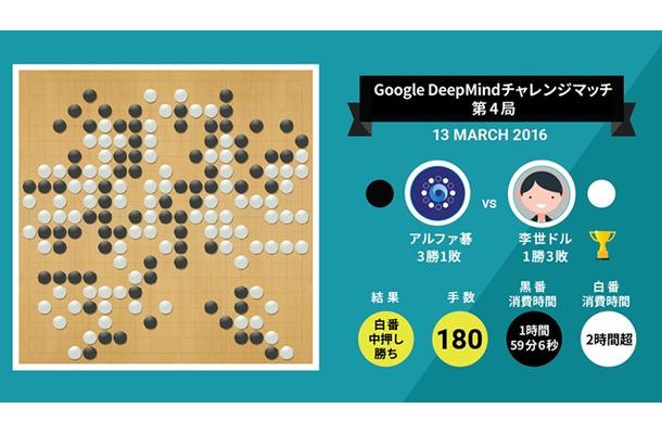 『Google DeepMindチャレンジマッチ』第4局の結果(Google Japan Blogより)