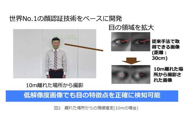 一般的な監視カメラで視線推定!...