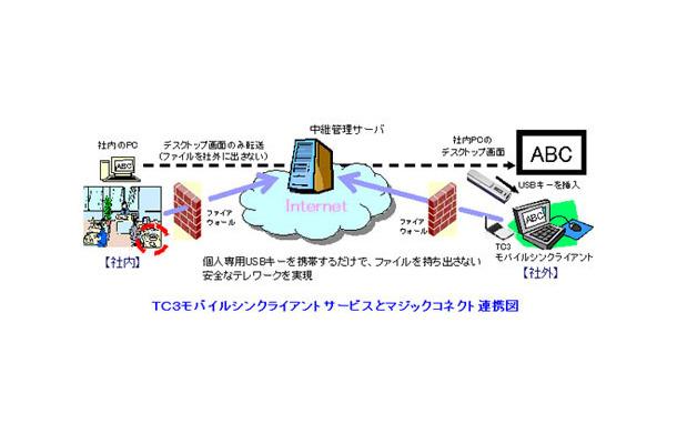 NTTアイティほか3社、モバイルシ...