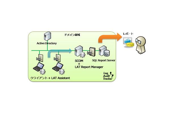 ディアイティ microsoft scom 2007用クライアント監視ソリューション