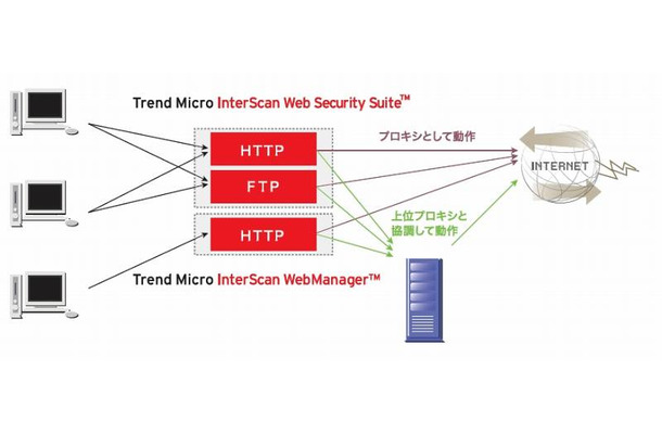 「Trend Micro InterScan Web Security」概念図
