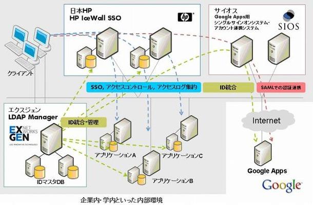 日本HP他3社、エンプラ向け統合ID管理で協業 〜Gmailなど「Google Apps