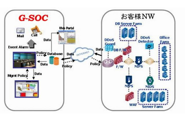 「Global Security Operation Center」(G-SOC)サービス概念図