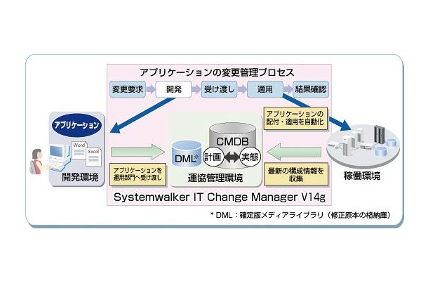 Systemwalker IT Change Manager V14gの概念