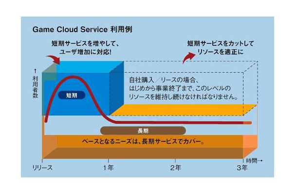 「Game Cloud Service」利用プラン例