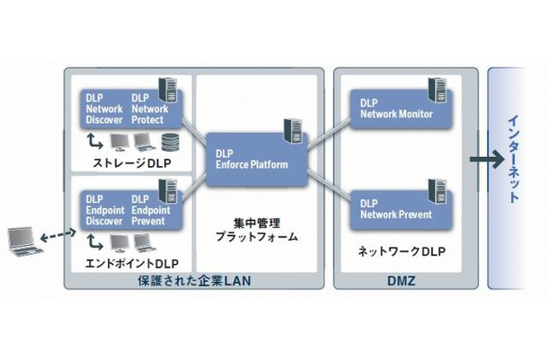 Symantec Data Loss Prevention(DLP)の構成