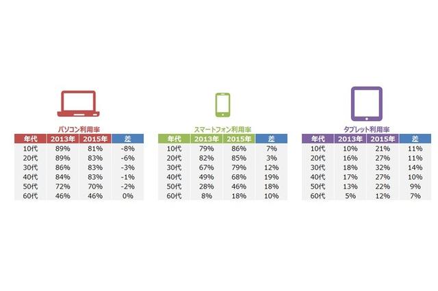急減した10代のパソコン利用、2年で1割近く減少 画像