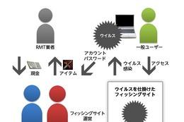 人気ゲーム「リネージュ2」の偽サイト開設で2名逮捕……NCJapanが詳細発表 画像