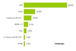 「グルプチャ」サービス、一番人気は「LINE」……MMD研調べ 画像