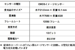 NHK、毎秒120フレームを鮮明に撮影可能なSHVカメラ用イメージセンサーを開発 画像