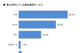 無料通話アプリ、「LINE」と「Skype」に人気が集中……MMD研調べ 画像