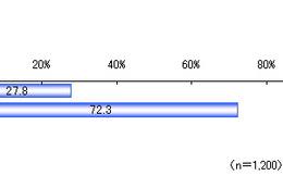 電子マネー搭載iPhoneなら「現在の機種から買い替える」約3割……楽天リサーチ調べ 画像