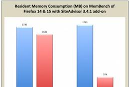 最新版「Firefox 15」公開……メモリ管理が大幅改善、開発者向けツールも多数追加 画像