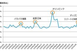 2012年のソーシャルメディア、感動の話題1位は「なでしこジャパン」……ニールセン調べ 画像
