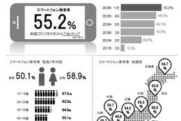 スマホでのショッピング利用高まる…博報堂DYHD調べ 画像