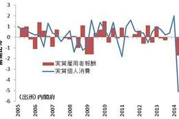 価格以外の企業戦略で……消費税率引き上げ、購買力低下に対応 画像