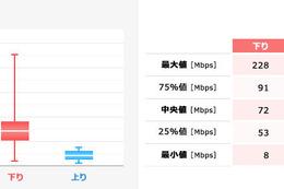 ドコモ、au、ソフトバンクが「実効速度」をそれぞれ公開 画像