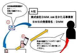 消費者庁、DMM.comを騙る詐欺に注意呼びかけ 画像