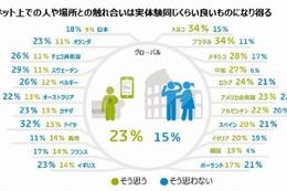 「ネットでの触れ合い、実体験に及ばない」日本は高め……ブラジル、トルコは低め 画像