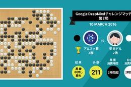 AIの勝ち越しが決定するか? 人間とAIの囲碁対決、明日運命の第3戦 画像