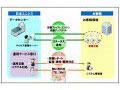 日本ユニシス、25種類以上のOSに対応するSaaS型「ウイルス対策統合管理サービス」を発表 画像