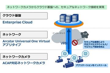 映像流出対策にも!VPNアプリを活用したセキュアな接続技術 画像