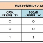 UQ WiMAX、上り速度が最大10Mbpsから15.4Mbpsに向上 画像