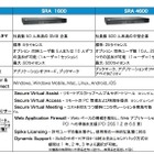 デル、「Dell SonicWALL Secure Remote Access For SMB」販売開始 画像