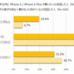 買ったばかりのiPhone 6、落としたくない……5人に1人が過去に損傷経験