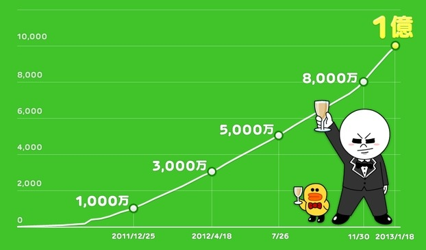 200万人までのスピード LINE Playは約2ヶ月 8