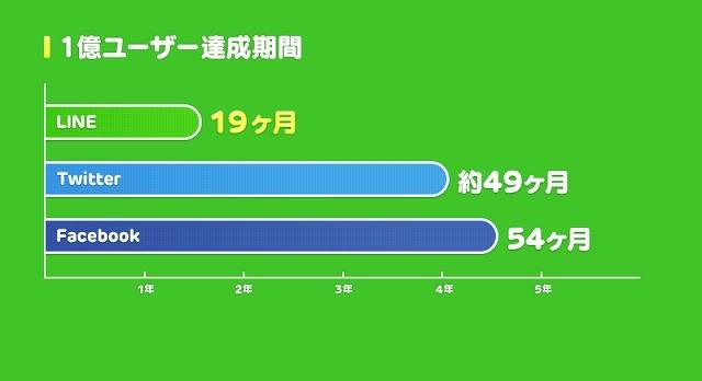 200万人までのスピード LINE Playは約2ヶ月 7