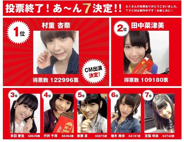 """不正投票、困惑、返り咲き……紆余曲折あったHKT48人気投票の顛末 上位7名が""""あ~ん7""""に決定"""