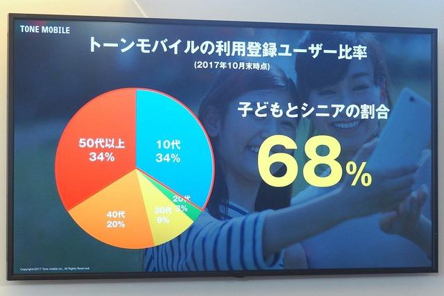 ジュニア層およびシニア層の取り込みに注力している同社。トーンモバイルの利用者層は10代が34%、50代以上が34%となった(2017年10月末時点)
