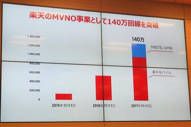 楽天のMVNO事業は2017年11月に140万を突破。これはFREETEL SIMの顧客35万を含んだ数字だ