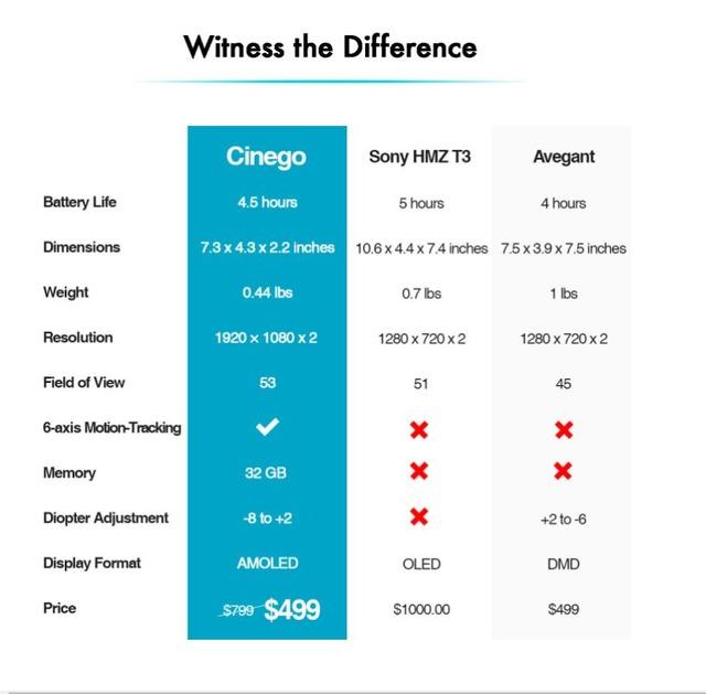 Cinegoと他機種とのスペック比較