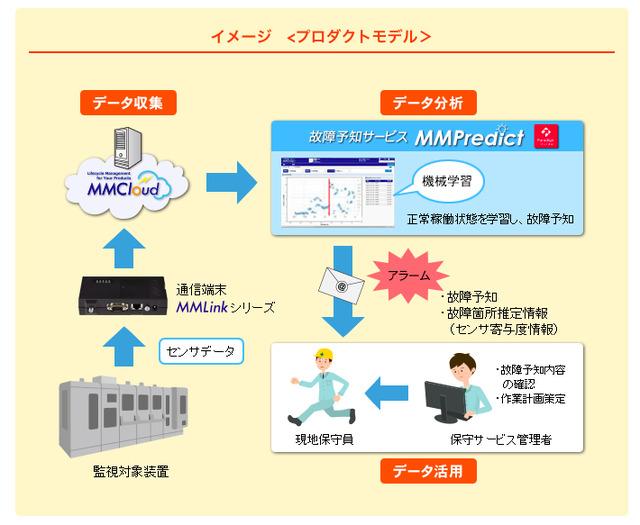 MMPredictのサービスイメージ